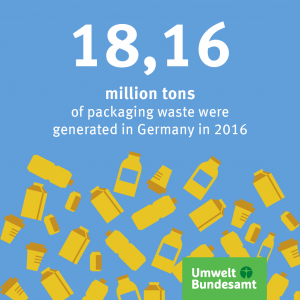 Graphic: 18 million tons of packaging waste in Germany
