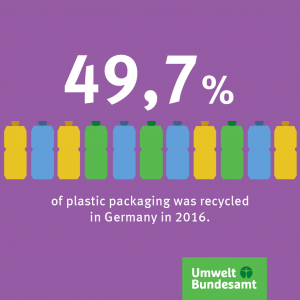 Graphic: 49,7% of plastic packaging was recycled in Germany in 2016