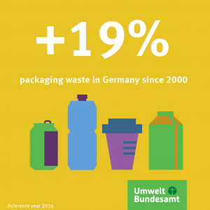 Graphic: A total of 18.16 million tonnes of packaging waste was generated in Germany in 2016