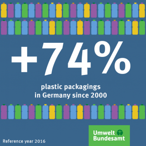 Graphic: Plastic packaging in Germany
