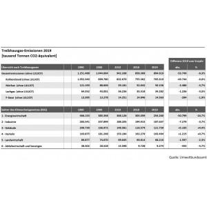 Tabelle: Treibhausgasemissionen in Deutschland 2019