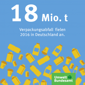 Infografik: 18 Millionen Tonnen Verpackungsmüll 2016 in Deutschland