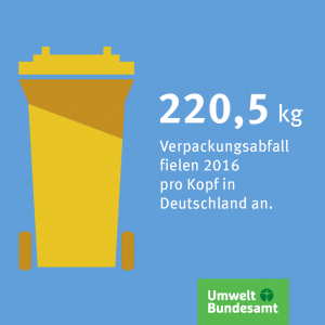 Infografik: 220,5 kg Verpackungsmüll fielen 2016 pro Kopf in Deutschland an