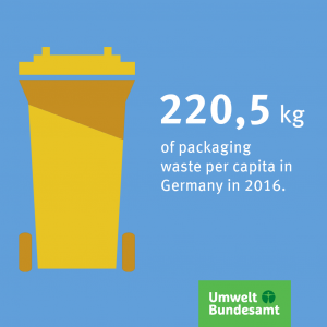 Graphic: Packaging waste per catpita in Germany