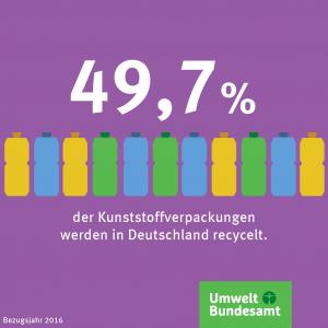 Infografik: 49,7 Prozent der Kunststoffverpackungen in Deutschland werden recycelt