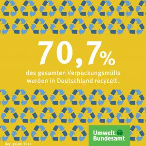 Infografik: 70,7 Prozent der Verpackungen in Deutschland werden recycelt