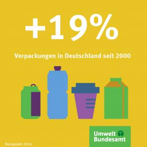 Infografik: Der Verpackungsmüll hat zwischen 2000 und 2016 um 19 Prozent zugenommen