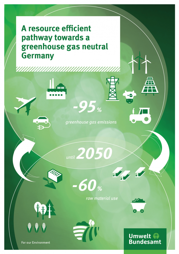 Cover of A resource efficient pathway towards a greenhouse gas neutral Germany