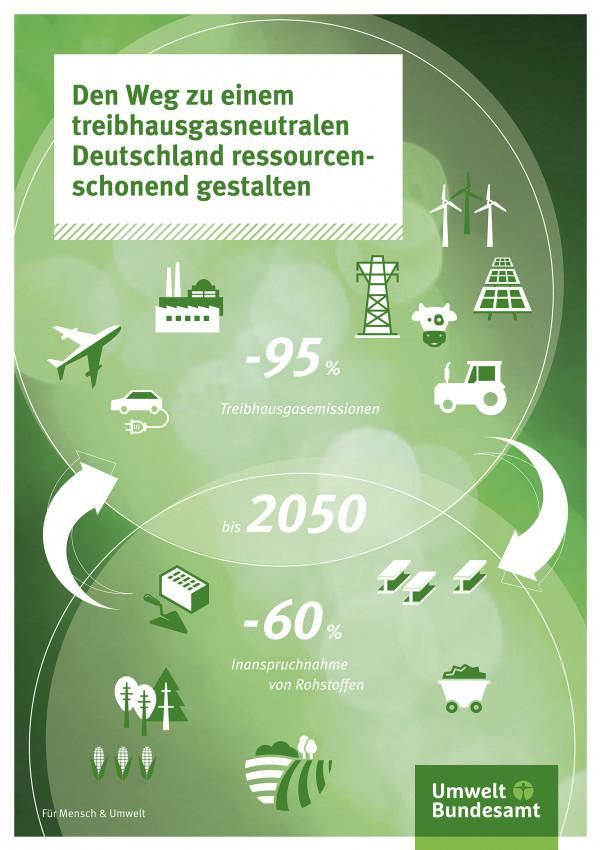 """cover """"Den Weg zu einem treibhausgasneutralen Deutschland ressourcenschonend gestalten"""""""