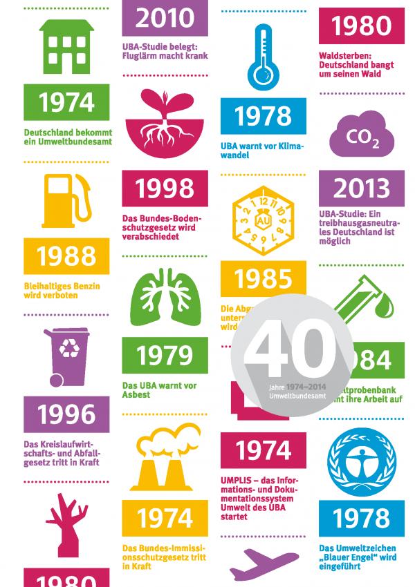 """Cover der Chronik """"40 Jahre Umweltbundesamt"""" zeigt die Themenvielfalt des UBA in bunten Symbolen"""