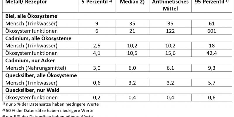 Critical Loads Tabelle