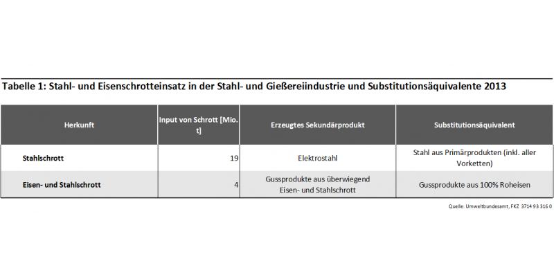 Tab1: Stahl- und Eisenschrotteinsatz in der Stahl- und Gießereiindustrie 2013