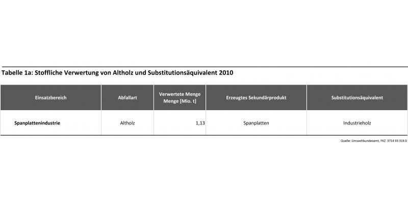 Tabelle 1a: Stoffliche Verwertung von Altholz und Substitutionsäquivalent 2010