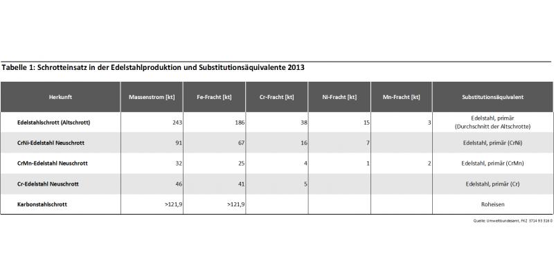 Tabelle 1: Schrotteinsatz in der Edelstahlproduktion und Substitutionsäquivalente 2013
