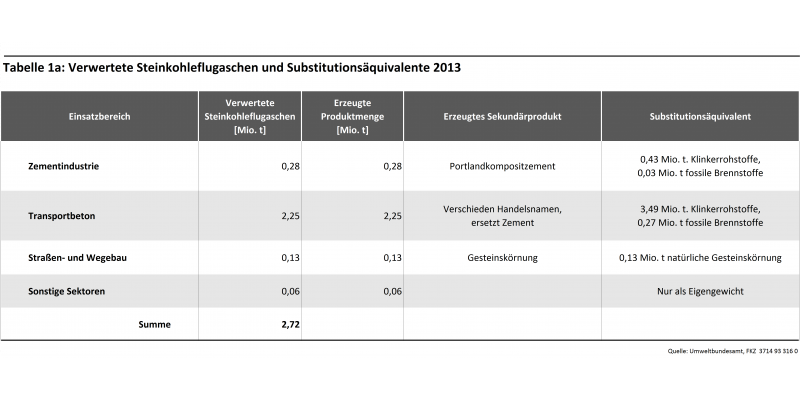 Tabelle 1a: Verwertete Steinkohleflugaschen und Substitutionsäquivalente 2013