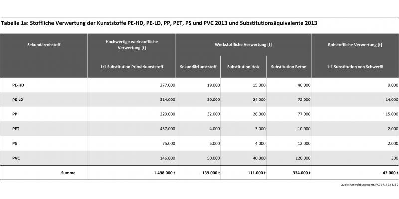 Tab1a: Stoffliche Verwertung der Kunststoffe PE-HD, PE-LD, PP, PET, PS und PVC 2013