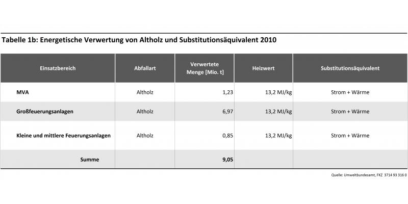 Tabelle 1b: Energetische Verwertung von Altholz und Substitutionsäquivalent 2010