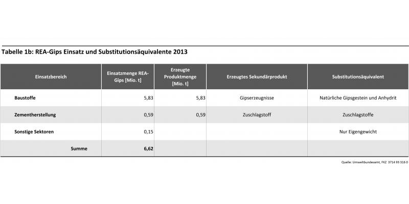 Tabelle 1b: REA-Gips-Einsatz und Substitutionsäquivalente 2013