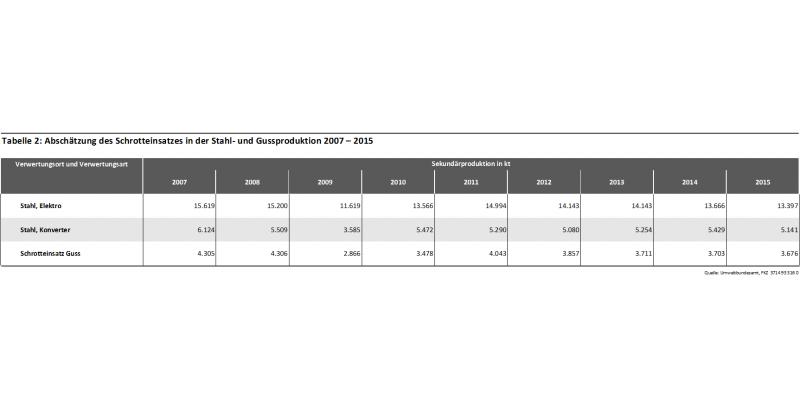 Tabelle 2: Abschätzung des Schrotteinsatzes in der Stahl- und Gussproduktion 2007 – 2015