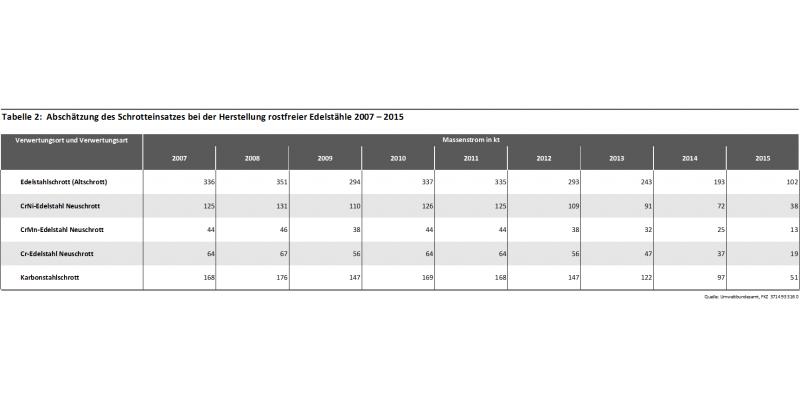 Tabelle 2: Abschätzung des Schrotteinsatzes bei der Herstellung rostfreier Edelstähle 2007 – 2015