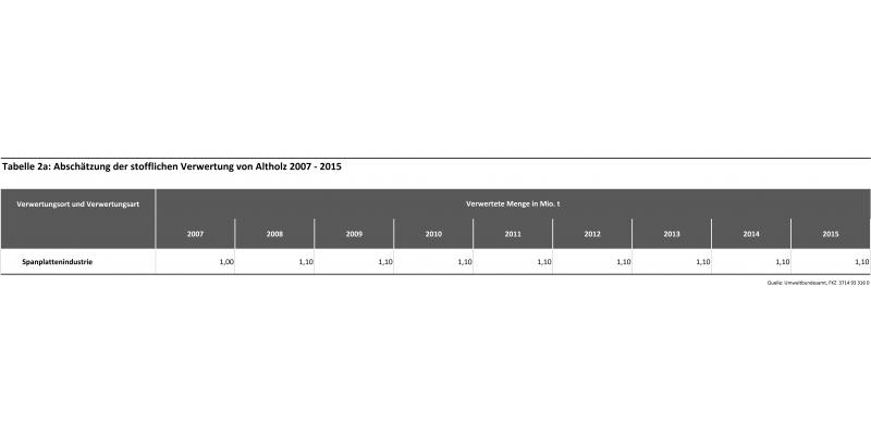 Tabelle 2a: Abschätzung der stofflichen Verwertung von Altholz 2007 - 2015
