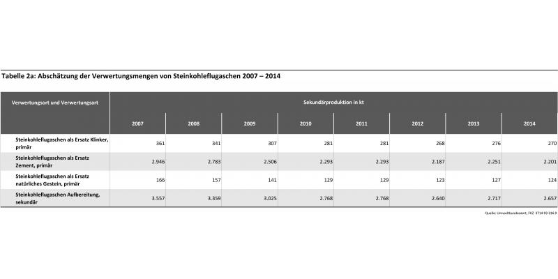 Tabelle 2a: Abschätzung der Verwertungsmengen von Steinkohleflugaschen 2007 – 2014
