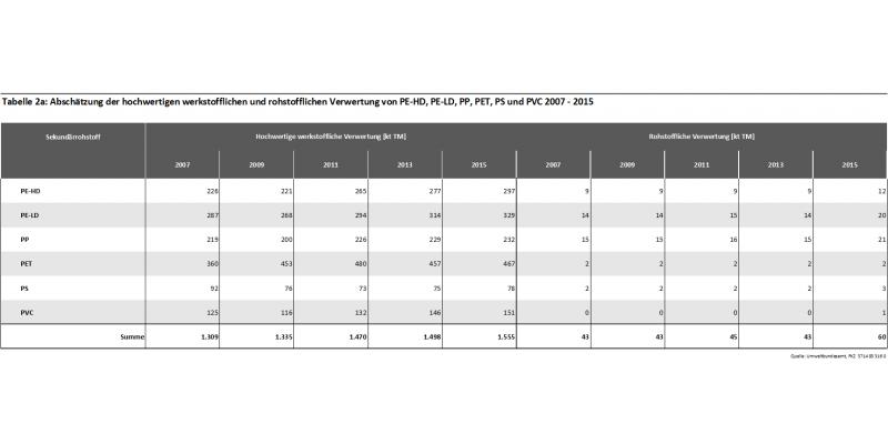Tabelle 2a: Abschätzung der hochwertigen werkstofflichen und rohstofflichen Verwertung von PE-HD, PE-LD, PP, PET, PS und PVC 2007 - 2015