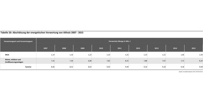 Tabelle 2b: Abschätzung der energetischen Verwertung von Altholz 2007 - 2015