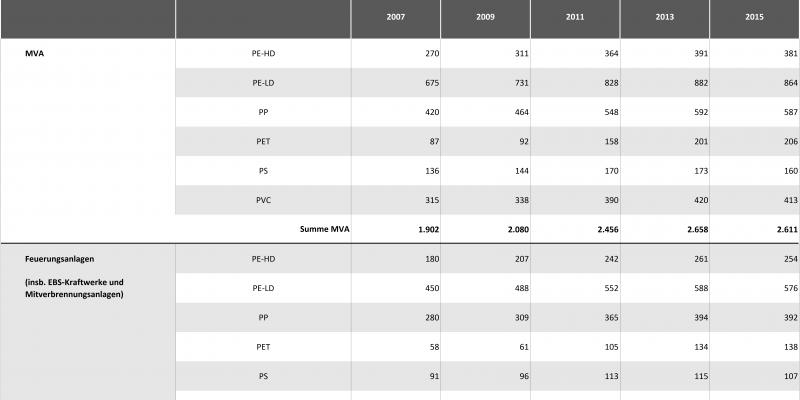 Tabelle 2c: Abschätzung der energetischen Verwertung von PE-HD, PE-LD, PP, PET, PS und PVC 2007 – 2015