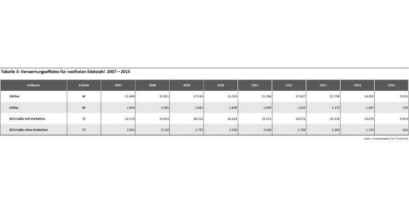 Tabelle 3: Verwertungseffekte für rostfreien Edelstahl 2007 – 2015