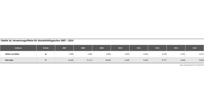Tabelle 3: Verwertungseffekte für Steinkohleflugaschen 2007 – 2014