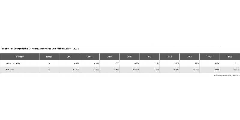 Tabelle 3b: Energetische Verwertungseffekte von Altholz 2007-2015