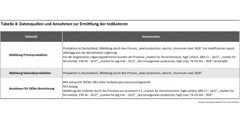 Edelstahl Tabelle 4: Datenquellen und Annahmen zur Ermittlung der Indikatoren