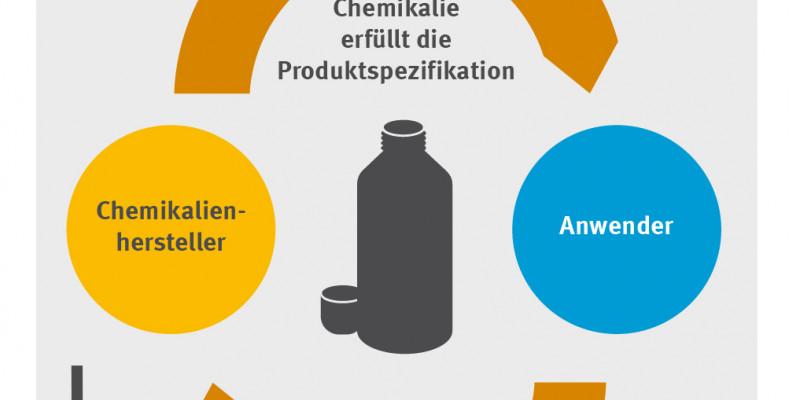 "Varianten des ""klassischen"" Chemikalienleasings - Graphik A"
