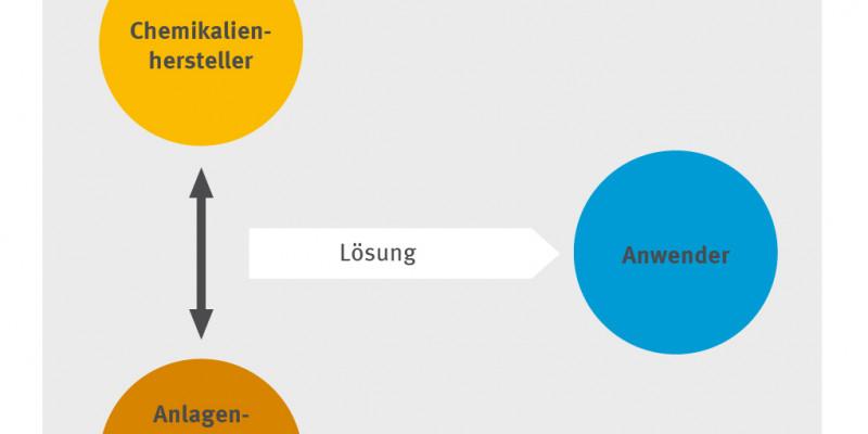 """Varianten des """"klassischen"""" Chemikalienleasings - Graphik B"""