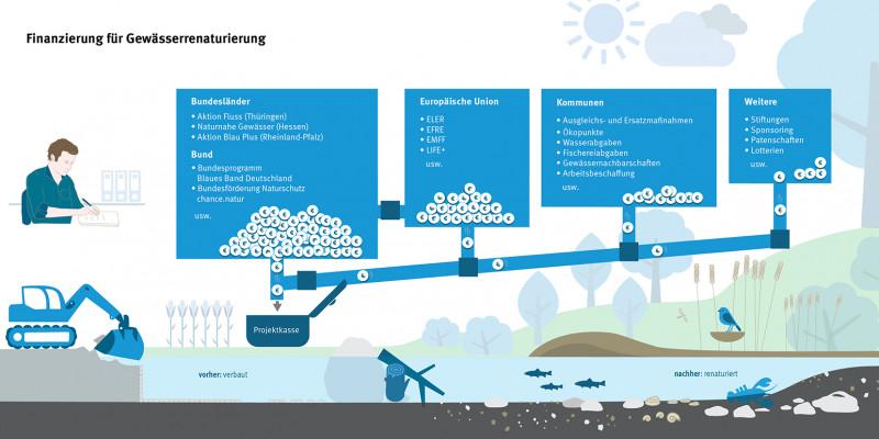 Die Infografik zeigt Finanzierungsmöglichkeiten für Gewässerrenaturierungen auf: Bundesländer, Bund, Europäische Union, Kommunen und Weitere.