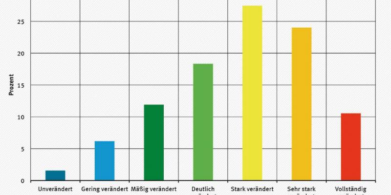 Säulengrafik, die für die sieben Gewässerstrukturklassen angibt, wie viel Prozent der bewerteten Flusskilometer in Deutschland in diese Klasse fallen. Strukturklasse 1 unverändert (dunkelblau): 1,6 %, Strukturklasse 2 gering verändert (hellblau): 6,2 %, Strukturklasse 3 mäßig verändert (dunkelgrün): 12 %, Strukturklasse 4 deutlich verändert (hellgrün): 18,3 %, Strukturklasse 5 stark verändert (gelb): 27,4 %, Strukturklasse 6 sehr stark verändert (orange): 24 %, Strukturklasse 7 vollständig verändert (rot):