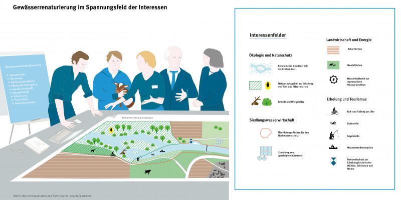 Gezeichnete Infografik. Fünf Interessenvertreter stehen um einen Tisch mit einem Plan darauf und diskutieren. Die Planlegende zeigt die Interessenfelder, die hier abgewogen werden: Ökologie und Naturschutz, Siedlungswasserwirtschaft, Landwirtschaft und Energie, Erholung und Tourismus.