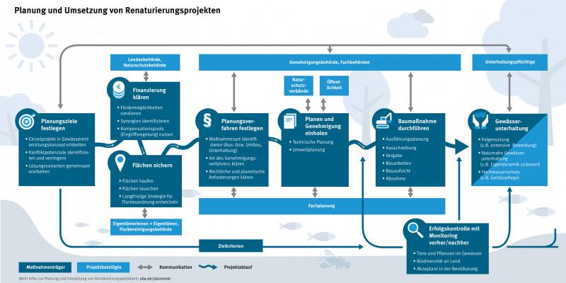 Schematische Darstellung der Phasen eines Projektes zur Gewässerrenaturierung.