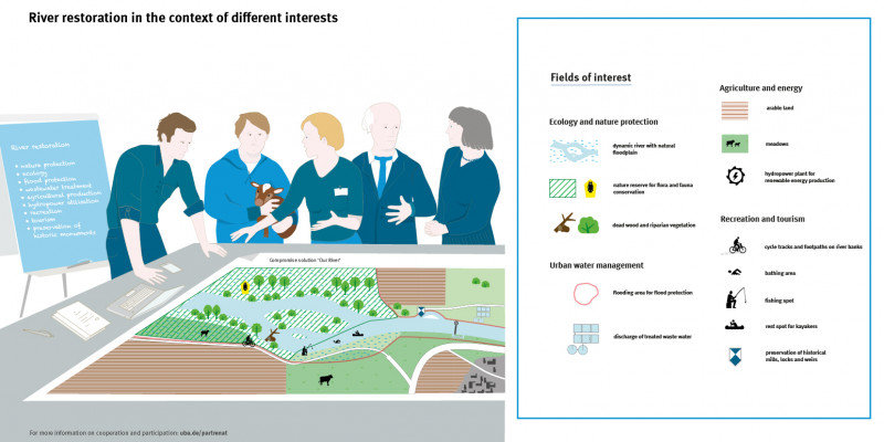 Drawn infographics. Five stakeholders stand around a table with a plan on it and discuss. The plan legend shows the fields of interest that are weighed here: Ecology and nature conservation, water management, agriculture and energy, recreation and tourism.