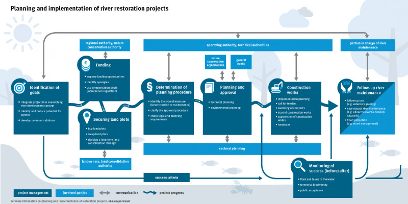 Schematic representation of the phases of a river restoration project.