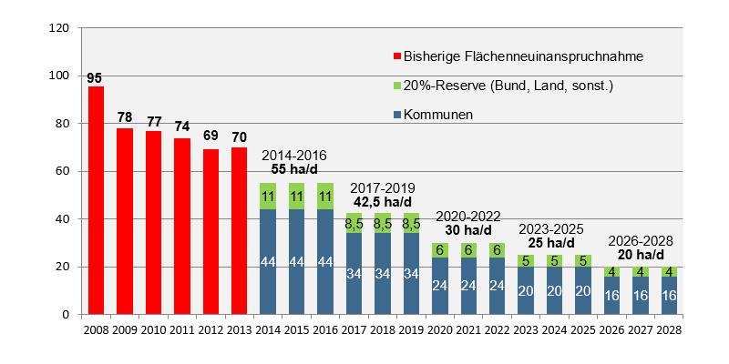 Schrittweiser Rückgang auf bundesweit 30 Hektar pro Tag bis 2020