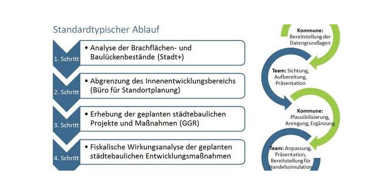 Informationsaustausch zwischen Kommunen & Team