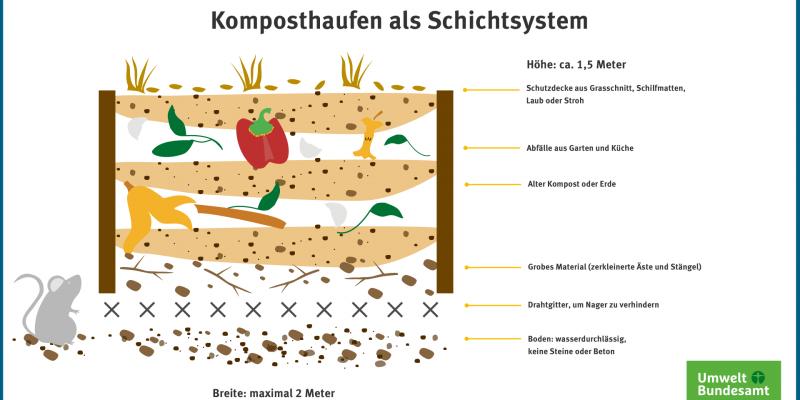 Infografik: Komposthaufen als Schichtsystem