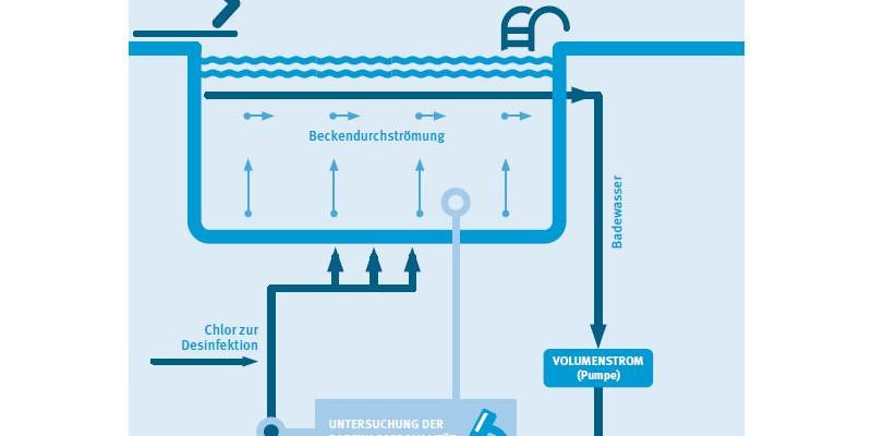 """Infografik """"Aufbereitung des Badebeckenwassers"""""""