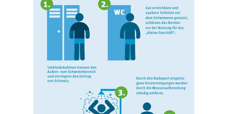 """Infografik """"Verunreinigungen im Schwimmbad reduzieren"""""""