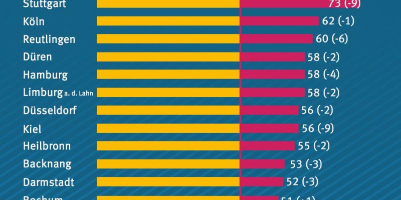 Balkengrafik, die die höchsten Grenzwertüberschreitungen 2017 zeigt