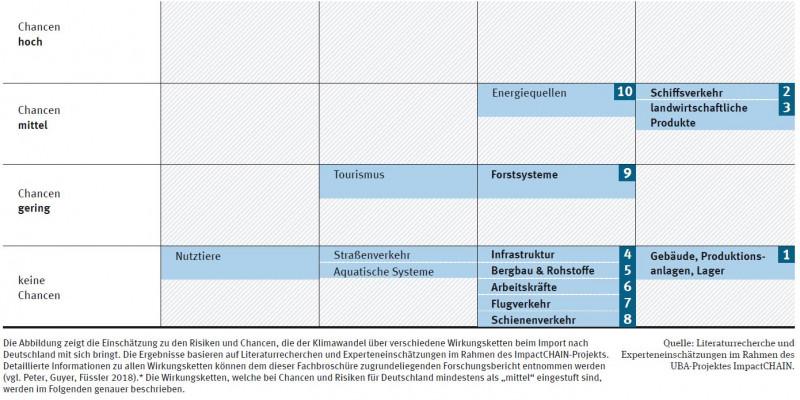Infografik: Risiken und Chancen beim Import