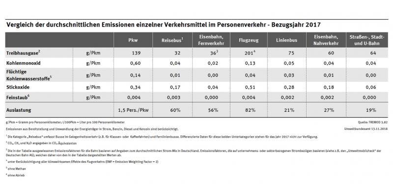 Tabelle: Emissionen einzelner Verkehrsmittel im Vergleich