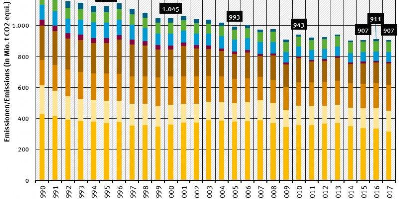 Jährliche THG-Emissionen in Deutschland 2016